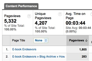 Blog content page performance